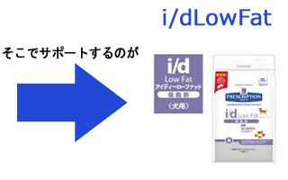 i/dLowFat